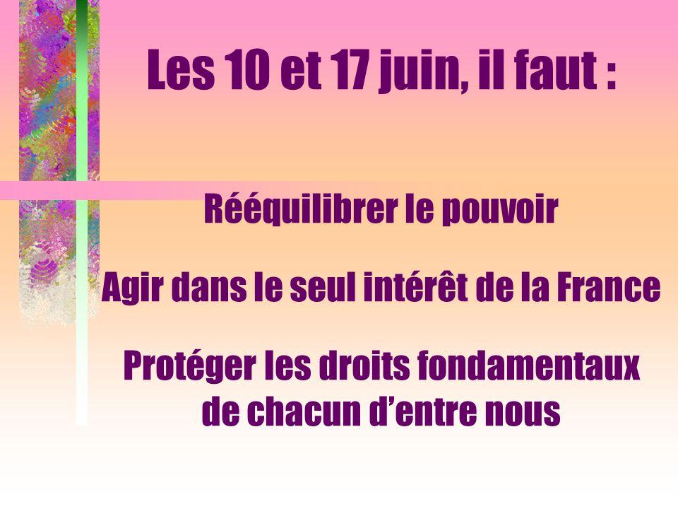 Les 10 et 17 juin, il faut : Rééquilibrer le pouvoir Agir dans le seul intérêt de la France Protéger les droits fondamentaux de chacun dentre nous