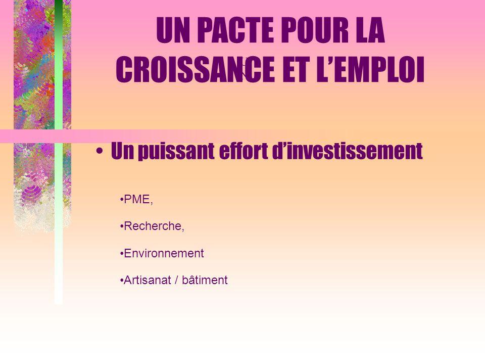 UNUN Un puissant effort dinvestissement PME, Recherche, Environnement Artisanat / bâtiment UN PACTE POUR LA CROISSANCE ET LEMPLOI