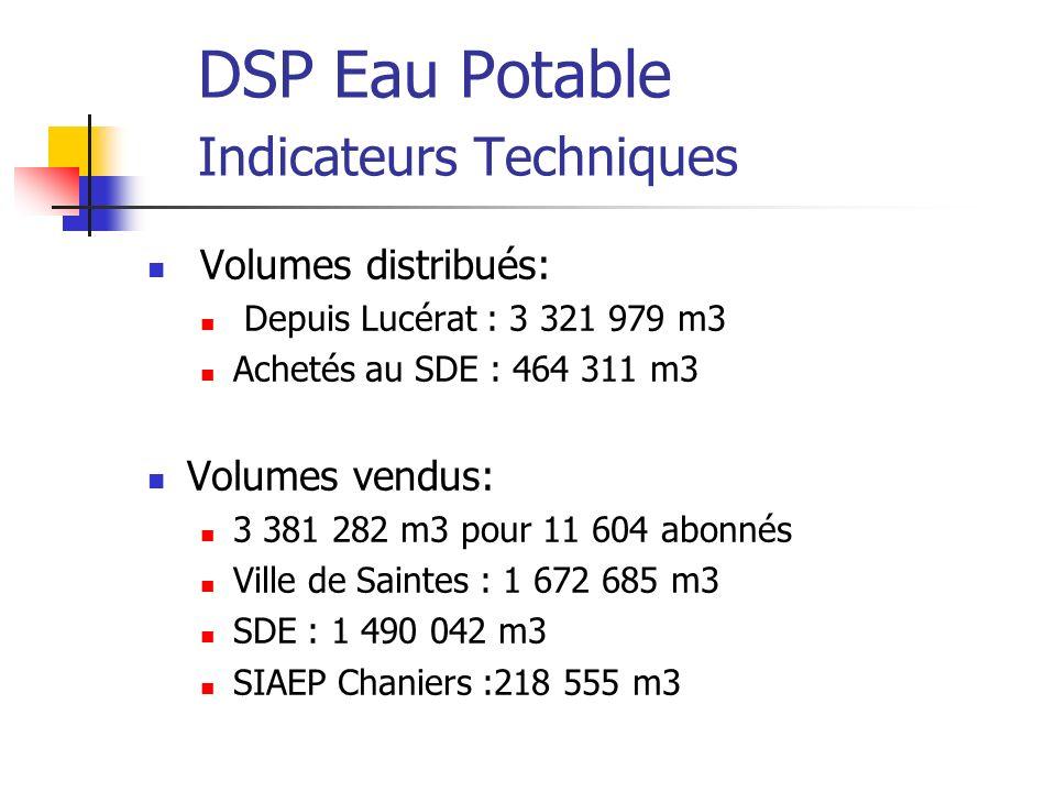 DSP Eau Potable Indicateurs Techniques Performance du réseau: 2004 : 90,1 % 2005 : 92,5 % 2006 : 91,3 % 2007 : 91,6% 2008 : 80,5%
