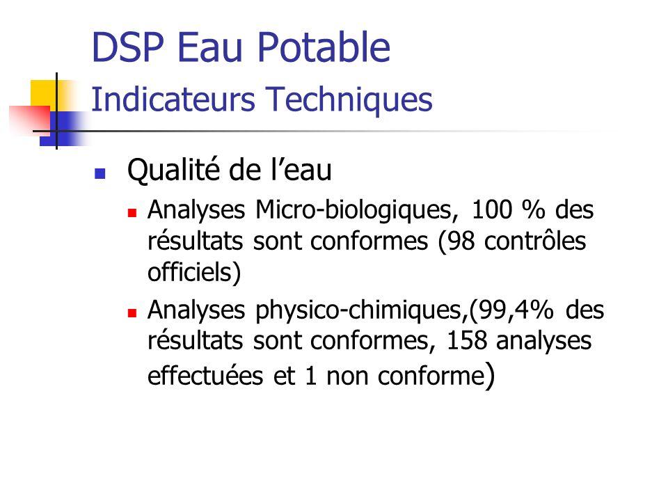 DSP Eau Potable Faits marquants de lexercice Programme damélioration de la qualité de leau : Traitement turbidité Traitement pesticides Risque parasitaire Traitement de la dureté