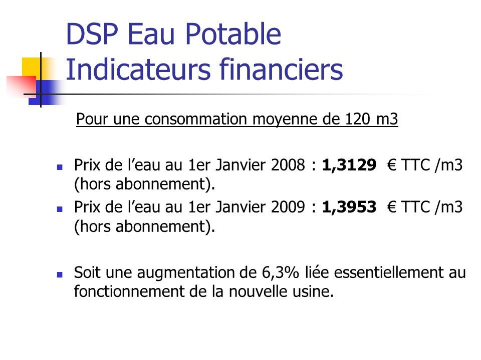 DSP Eau Potable et Assainissement Prix global de leau Prix global de leau pour une consommation moyenne de 120 m3 avec abonnement: au 1 er janvier 2008 : 2,4014 TTC / m3 au 1 er janvier 2009 : 2,4753 TTC / m3 Le prix global de leau a augmenté de 3,1 % entre les exercices 2008 et 2009.