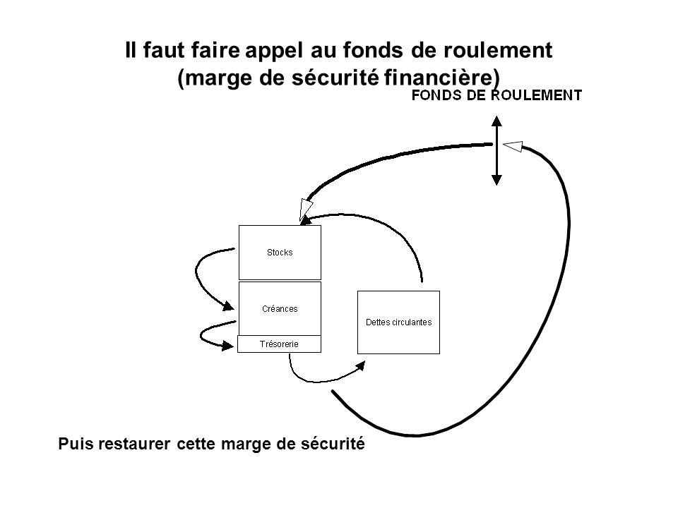 Il faut faire appel au fonds de roulement (marge de sécurité financière) Puis restaurer cette marge de sécurité