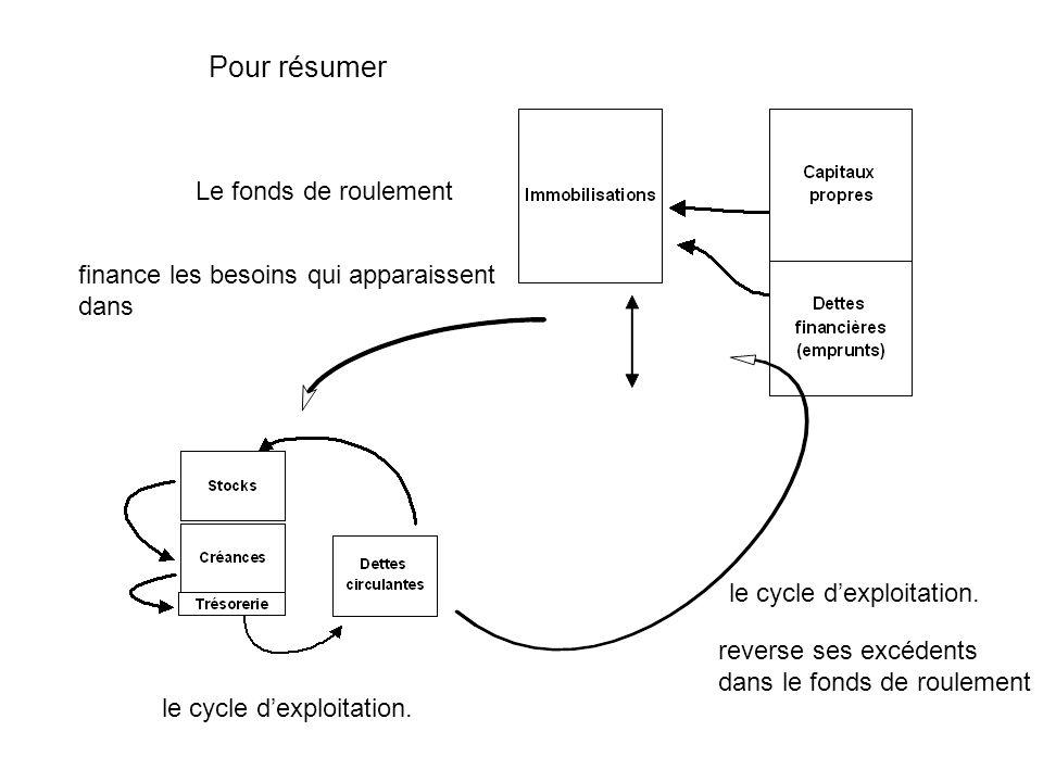 Pour résumer Le fonds de roulement le cycle dexploitation. finance les besoins qui apparaissent dans reverse ses excédents dans le fonds de roulement