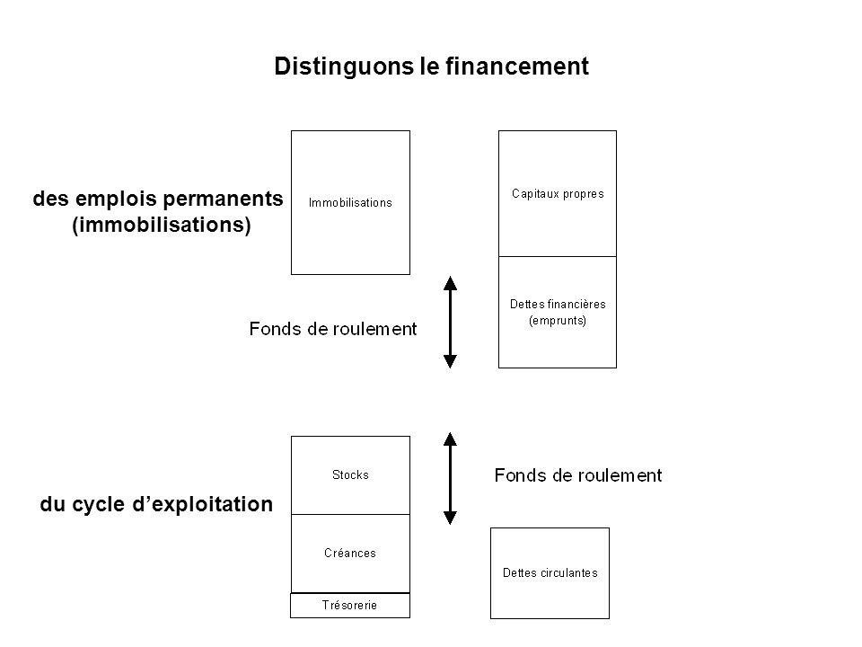Distinguons le financement du cycle dexploitation des emplois permanents (immobilisations)