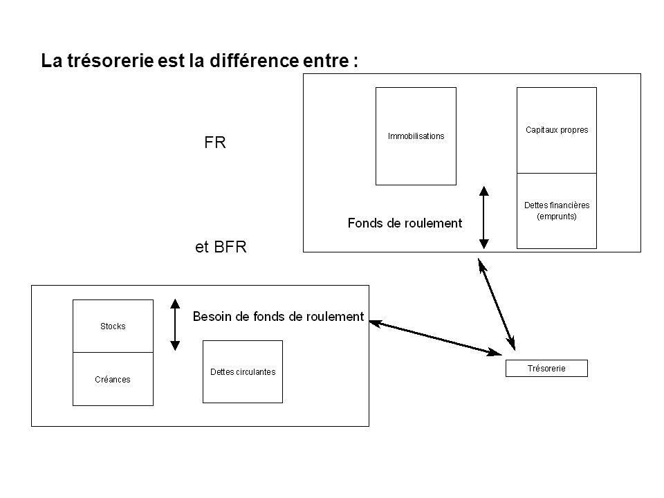 La trésorerie est la différence entre : FR et BFR