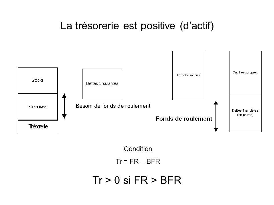 La trésorerie est positive (dactif) Tr > 0 si FR > BFR Condition Tr = FR – BFR