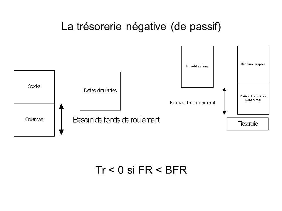 La trésorerie négative (de passif) Tr < 0 si FR < BFR