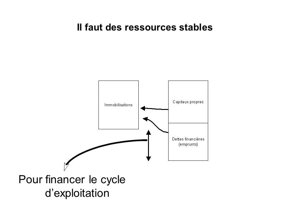 Il faut des ressources stables Pour financer le cycle dexploitation