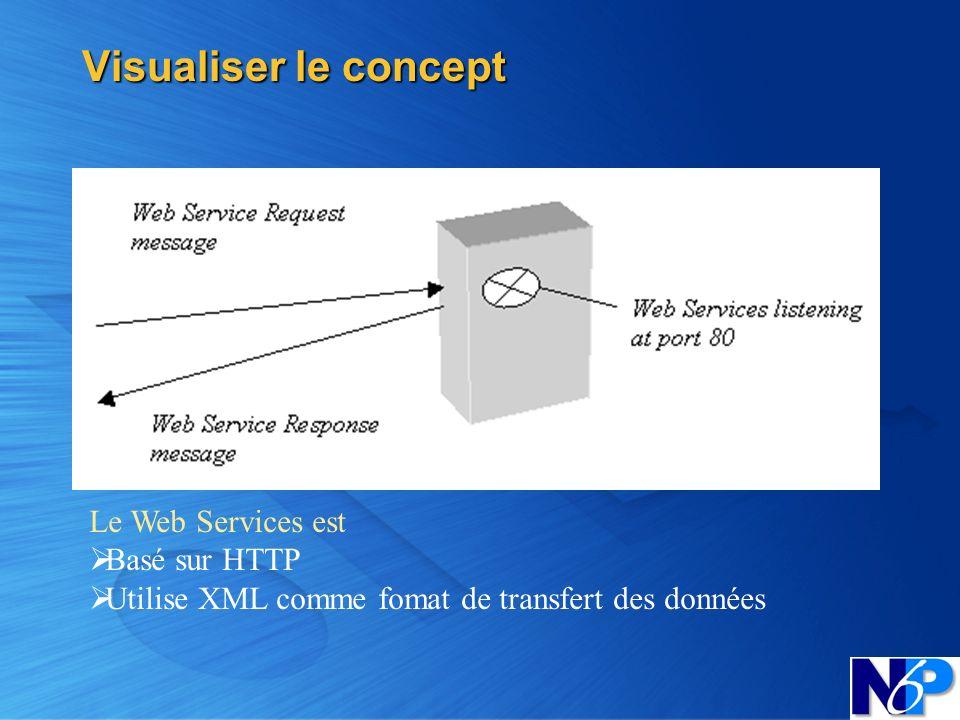 Visualiser le concept Le Web Services est Basé sur HTTP Utilise XML comme fomat de transfert des données