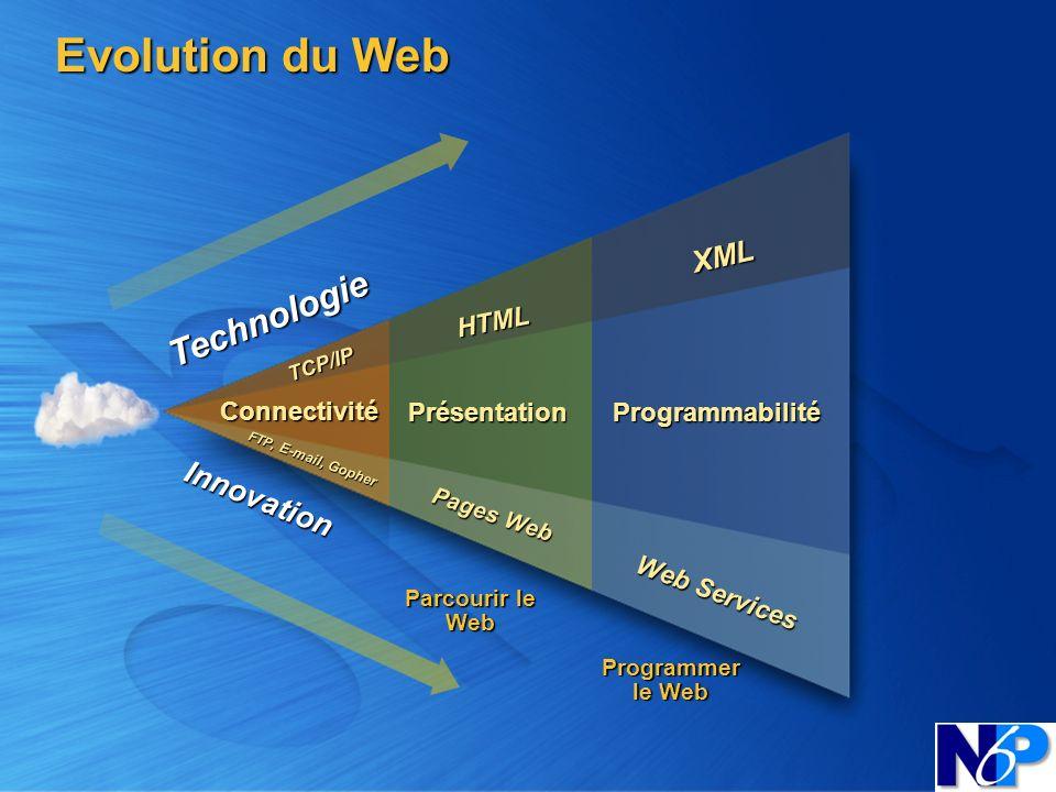 Evolution du Web XML Programmabilité Connectivité HTML Présentation TCP/IP Technologie Innovation FTP, E-mail, Gopher Pages Web Parcourir le Web Progr