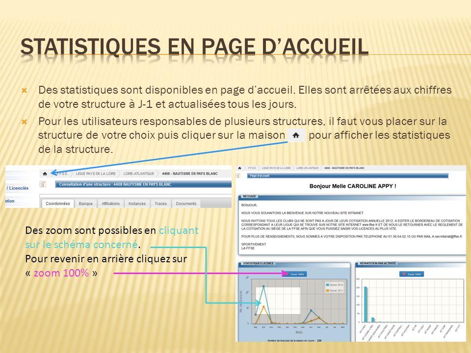 Des statistiques sont disponibles en page daccueil. Elles sont arrêtées aux chiffres de votre structure à J-1 et actualisées tous les jours. Pour les