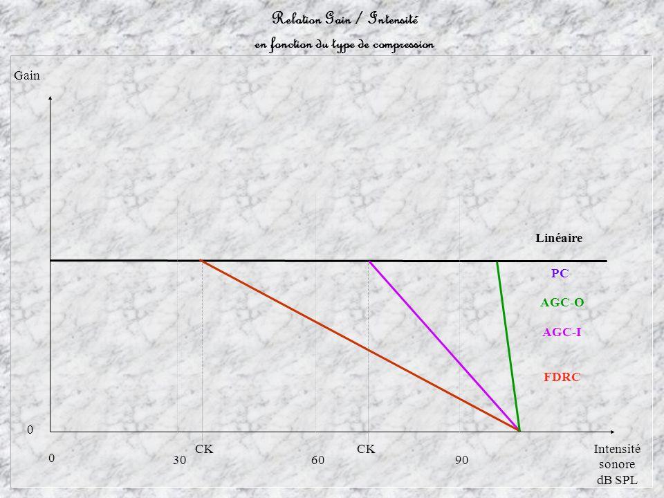 Gain Intensité sonore dB SPL 603090 AGC-O AGC-I 0 0 Relation Gain / Intensité en fonction du type de compression PC Linéaire CK FDRC