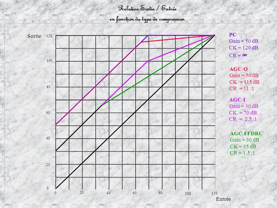 120 100 80 6040 20 0 0 40 60 80 120 100 AGC-I Gain = 30 dB CK = 70 dB CR = 2,5 :1 AGC-O Gain = 50 dB CK = 115 dB CR = 11 :1 PC Gain = 50 dB CK = 120 dB CR = AGC-I FDRC Gain = 30 dB CK = 35 dB CR = 1,5 :1 Relation Sortie / Entrée en fonction du type de compression Entrée Sortie