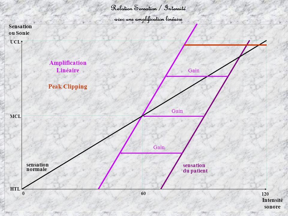 Amplification Linéaire 60 Sensation ou Sonie MCL HTL UCL Intensité sonore 0 120 Relation Sensation / Intensité avec une amplification linéaire sensation du patient sensation normale Gain Peak Clipping