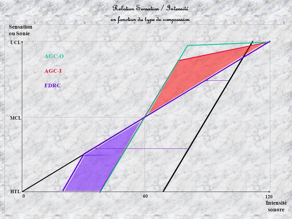 60 Sensation ou Sonie MCL HTL UCL Intensité sonore 0 120 Relation Sensation / Intensité en fonction du type de compression AGC-I AGC-O FDRC