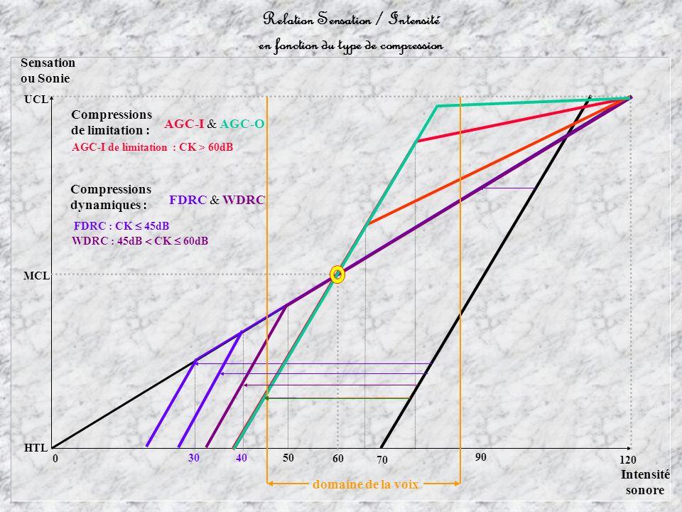 60 Sensation ou Sonie MCL HTL UCL Intensité sonore 0 120 Relation Sensation / Intensité en fonction du type de compression 30 4050 domaine de la voix