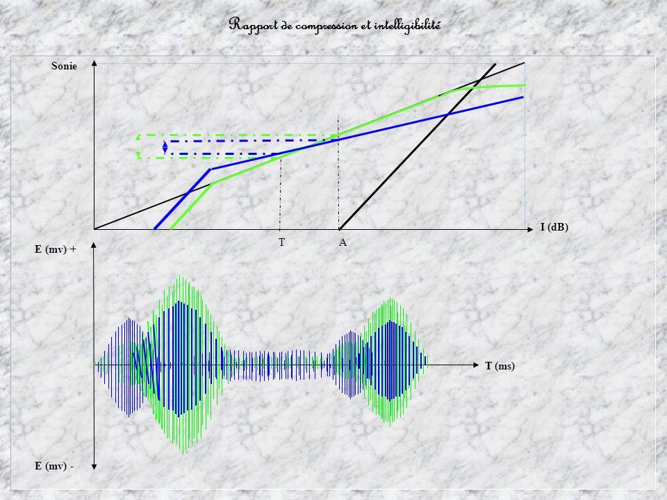 Rapport de compression et intelligibilité T A T (ms) I (dB) Sonie E (mv) + E (mv) -