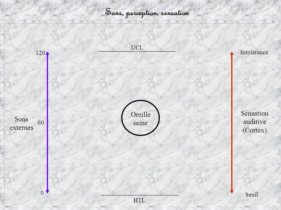 Linéarité, recrutement, expansion Sons externes Sensation auditive (Cortex) Perception Cochlée qui recrute : Expansion de la sensation Intolérance HTL UCL 60 0 120 Linéarité Oreille atteinte