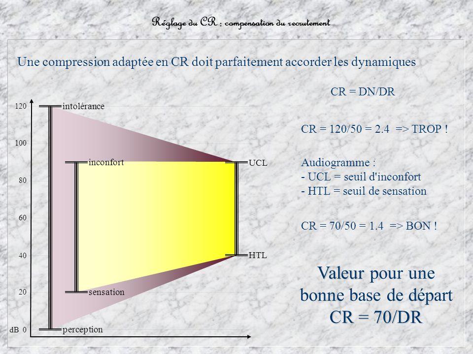 Normo entendant Malentendant Une compression adaptée en CR doit parfaitement accorder les dynamiques dB 0 20 60 100 120 80 40 perception intolérance inconfort sensation UCL HTL CR = DN/DR CR = 120/50 = 2.4 => TROP .