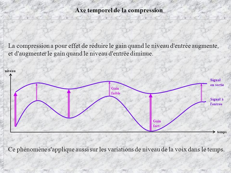 Axe temporel de la compression temps niveau Gain fort Gain faible Signal à l'entrée Signal en sortie La compression a pour effet de réduire le gain qu