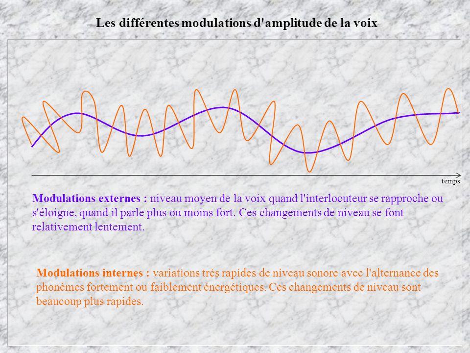 Les différentes modulations d amplitude de la voix Modulations externes : niveau moyen de la voix quand l interlocuteur se rapproche ou s éloigne, quand il parle plus ou moins fort.