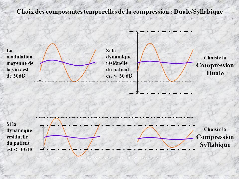 Choix des composantes temporelles de la compression : Duale/Syllabique La modulation moyenne de la voix est de 30dB Si la dynamique résiduelle du patient est 30 dB Choisir la Compression Duale Si la dynamique résiduelle du patient est 30 dB Choisir la Compression Syllabique