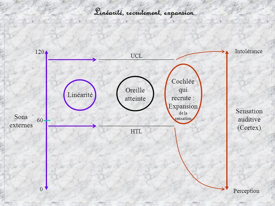Linéarité, recrutement, expansion Sons externes Sensation auditive (Cortex) Perception Cochlée qui recrute : Expansion de la sensation Intolérance HTL