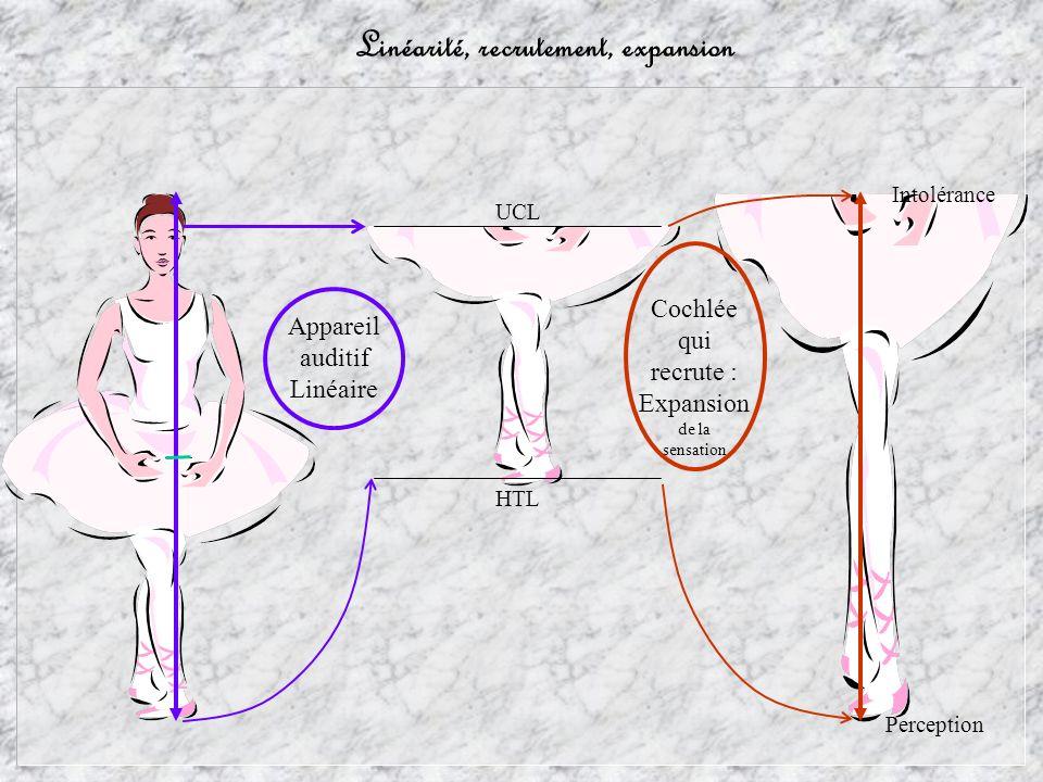 structure temporelle dégradée Signal vocal amplifié compression Syllabique Signal vocal d origine : Choix des composantes temporelles de la compression : Duale/Syllabique