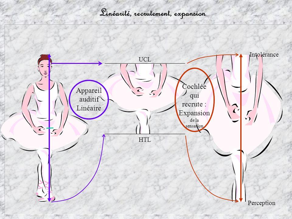 Linéarité, recrutement, expansion Perception Intolérance Cochlée qui recrute : Expansion de la sensation HTL UCL Appareil auditif Linéaire