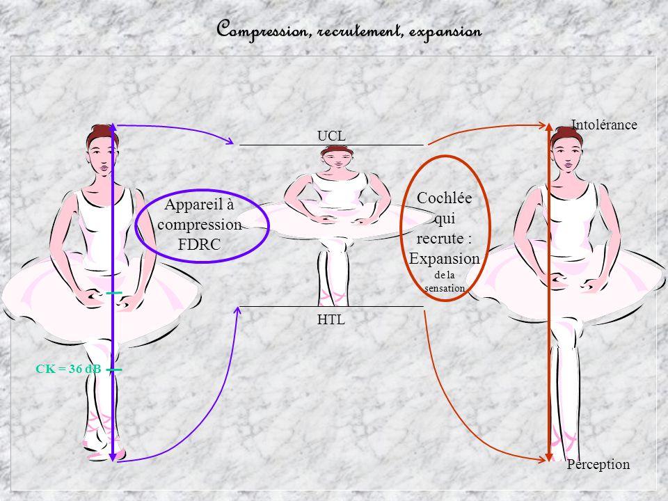 Compression, recrutement, expansion Perception Intolérance Cochlée qui recrute : Expansion de la sensation HTL UCL Appareil à compression FDRC CK = 36 dB