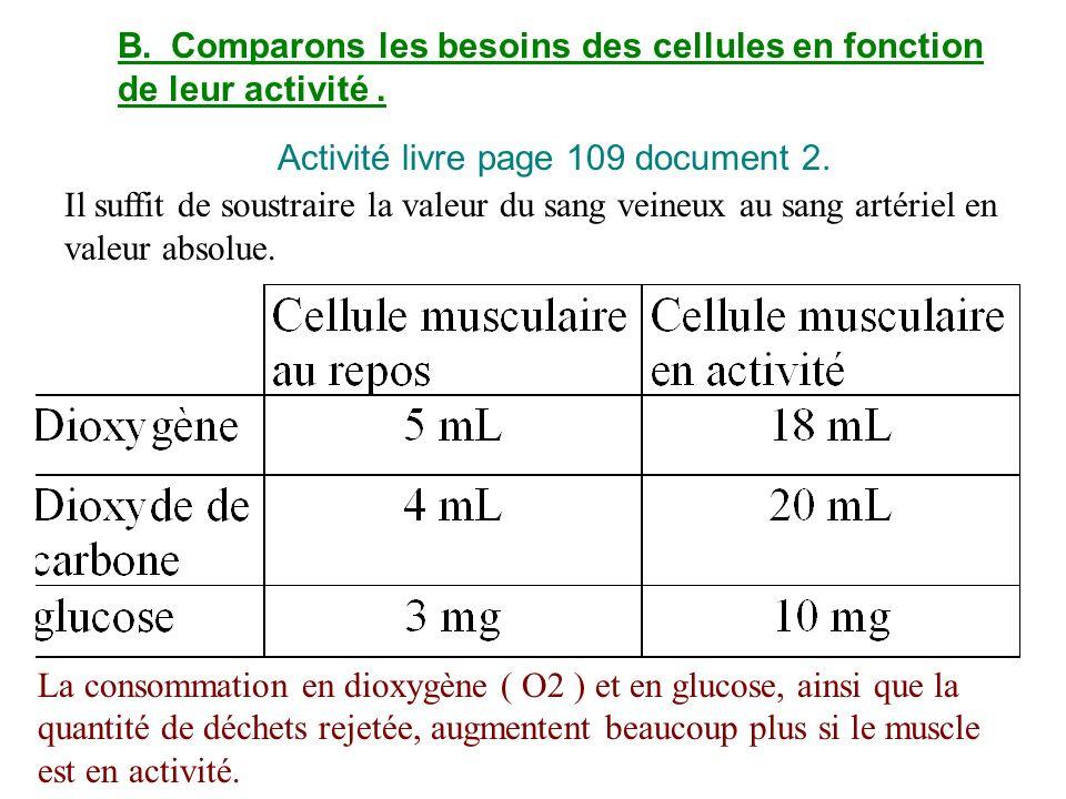 B.Comparons les besoins des cellules en fonction de leur activité. Activité livre page 109 document 2. Il suffit de soustraire la valeur du sang veine