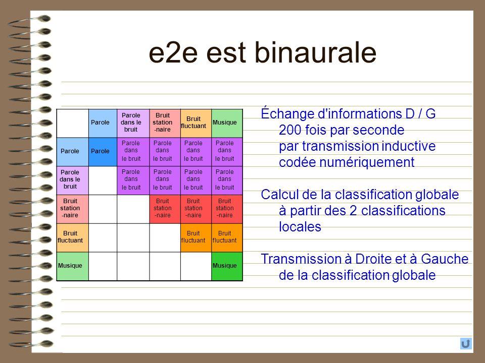 e2e est binaurale Parole Parole dans le bruit Bruit station -naire Bruit fluctuant Musique Parole Parole dans le bruit Parole dans le bruit Parole dan