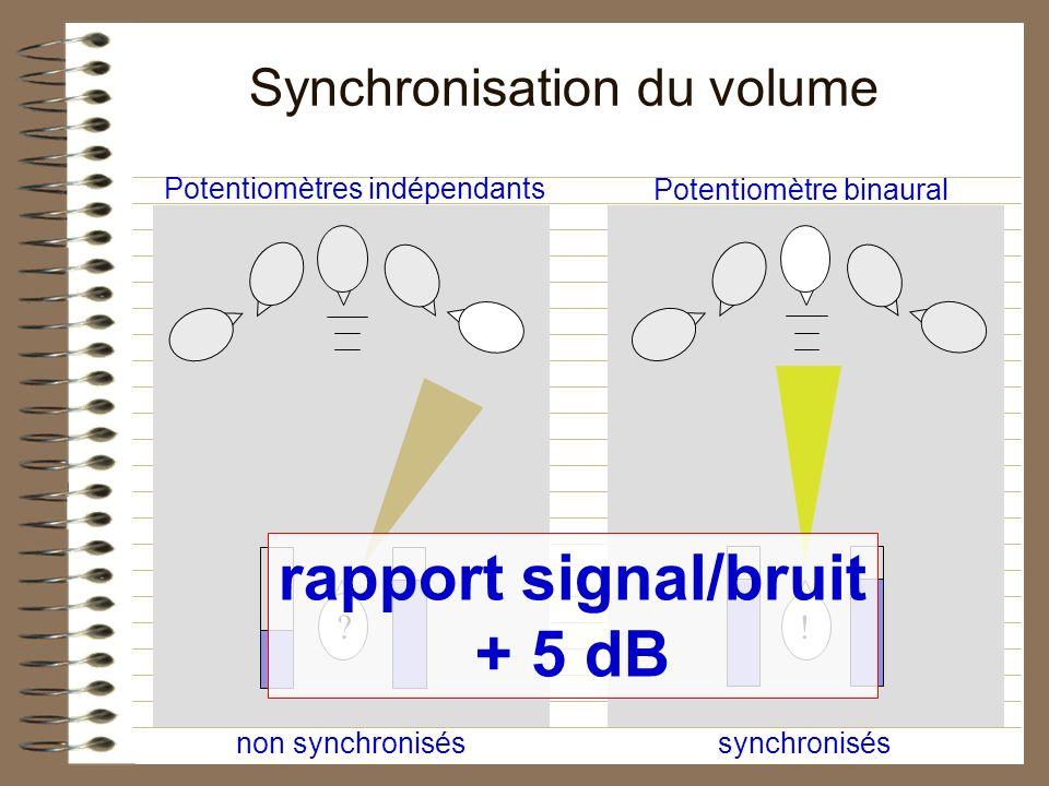 non synchroniséssynchronisés Potentiomètres indépendants Potentiomètre binaural Synchronisation du volume ?! rapport signal/bruit + 5 dB