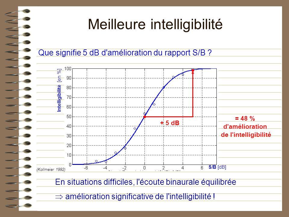 Que signifie 5 dB d'amélioration du rapport S/B ? S/B [dB] Intelligibilité [en %] Meilleure intelligibilité = 48 % d'amélioration de l'intelligibilité