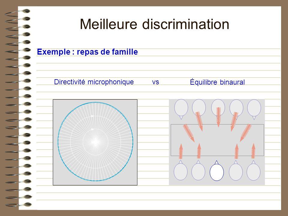 Exemple : repas de famille Meilleure discrimination 70 80 90 Directivité microphonique Équilibre binaural vs