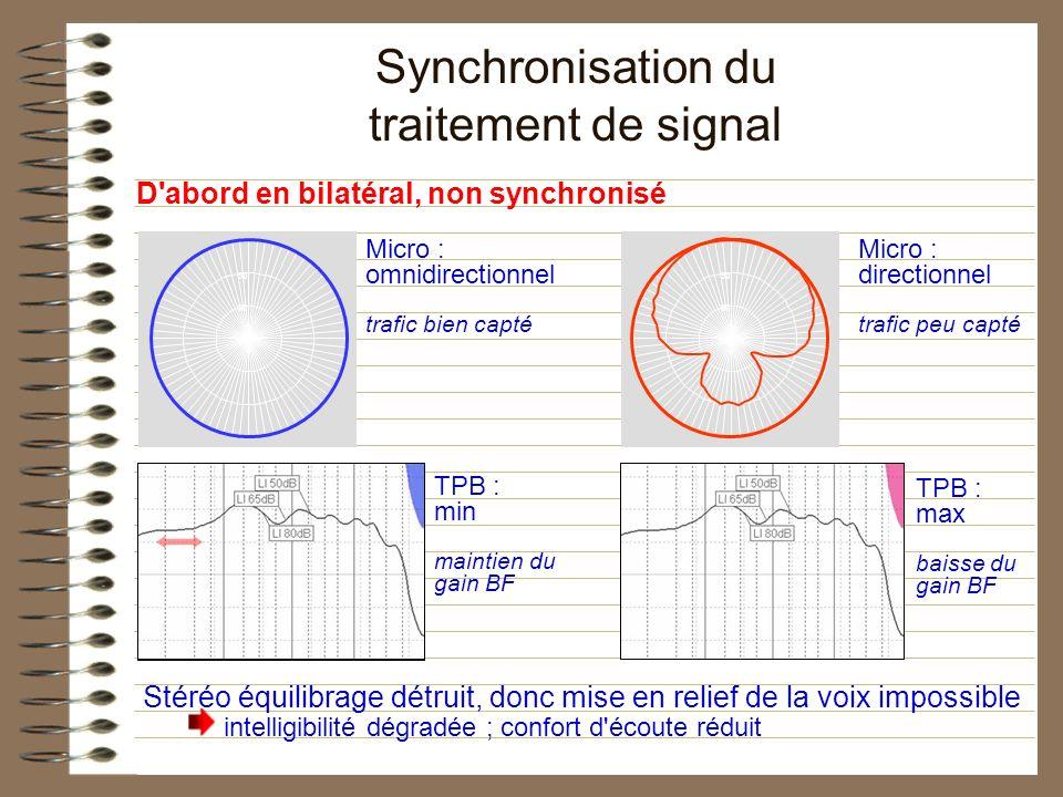 Micro : directionnel trafic peu capté D'abord en bilatéral, non synchronisé Micro : omnidirectionnel trafic bien capté TPB : max baisse du gain BF TPB