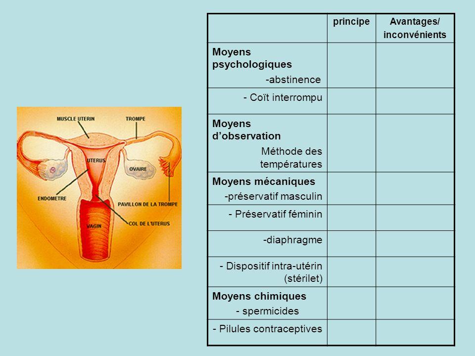 principeAvantages/ inconvénients Moyens psychologiques -abstinence - Coït interrompu Moyens dobservation Méthode des températures Moyens mécaniques -p