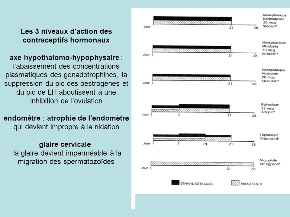 Les 3 niveaux d'action des contraceptifs hormonaux axe hypothalomo-hypophysaire : l'abaissement des concentrations plasmatiques des gonadotrophines, l