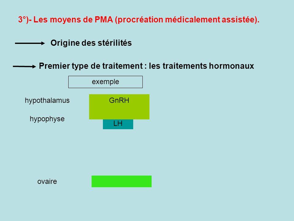 3°)- Les moyens de PMA (procréation médicalement assistée). Origine des stérilités Premier type de traitement : les traitements hormonaux hypothalamus