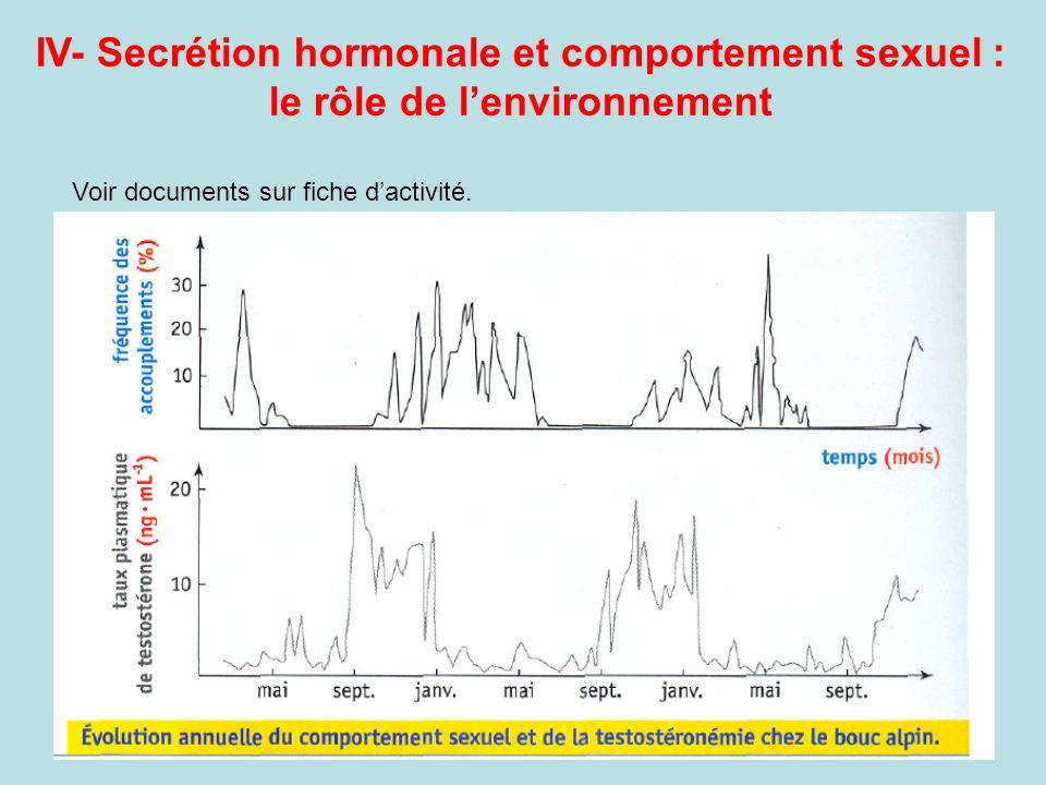 IV- Secrétion hormonale et comportement sexuel : le rôle de lenvironnement Voir documents sur fiche dactivité.