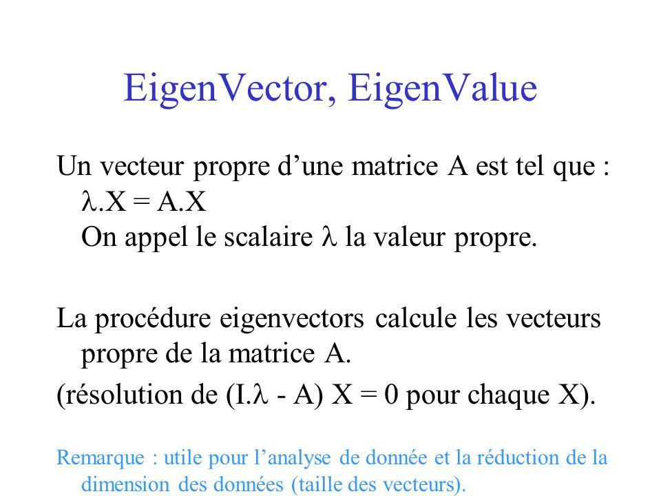 EigenVector, EigenValue Un vecteur propre dune matrice A est tel que :.X = A.X On appel le scalaire la valeur propre. La procédure eigenvectors calcul