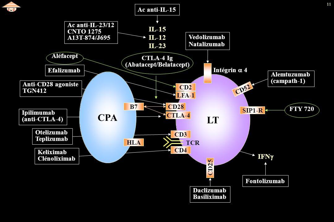 11 Ac anti-IL-23/12 CNTO 1275 A13T-874/J695 Ac anti-IL-15 Vedolizumab Natalizumab Anti-CD28 agoniste TGN412 Alemtuzumab (campath-1) Ipilimumab (anti-C