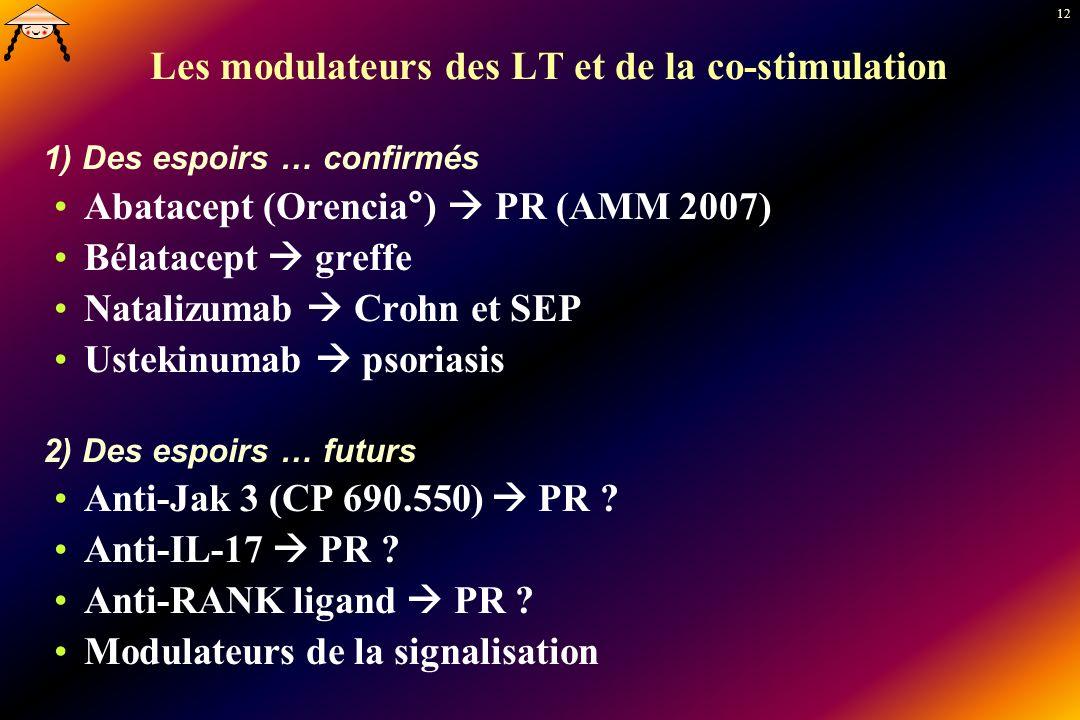 12 Les modulateurs des LT et de la co-stimulation 1) Des espoirs … confirmés Abatacept (Orencia°) PR (AMM 2007) Bélatacept greffe Natalizumab Crohn et