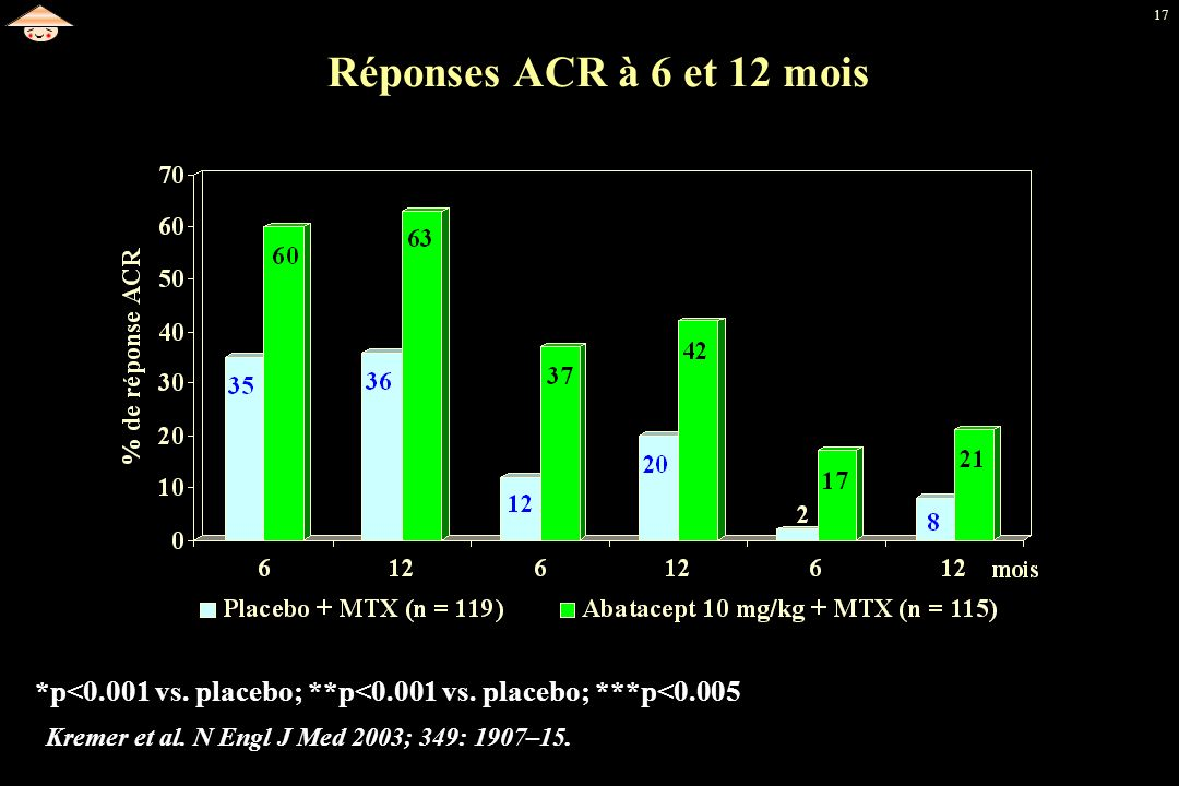 17 Réponses ACR à 6 et 12 mois Kremer et al. N Engl J Med 2003; 349: 1907–15. *p<0.001 vs. placebo; **p<0.001 vs. placebo; ***p<0.005