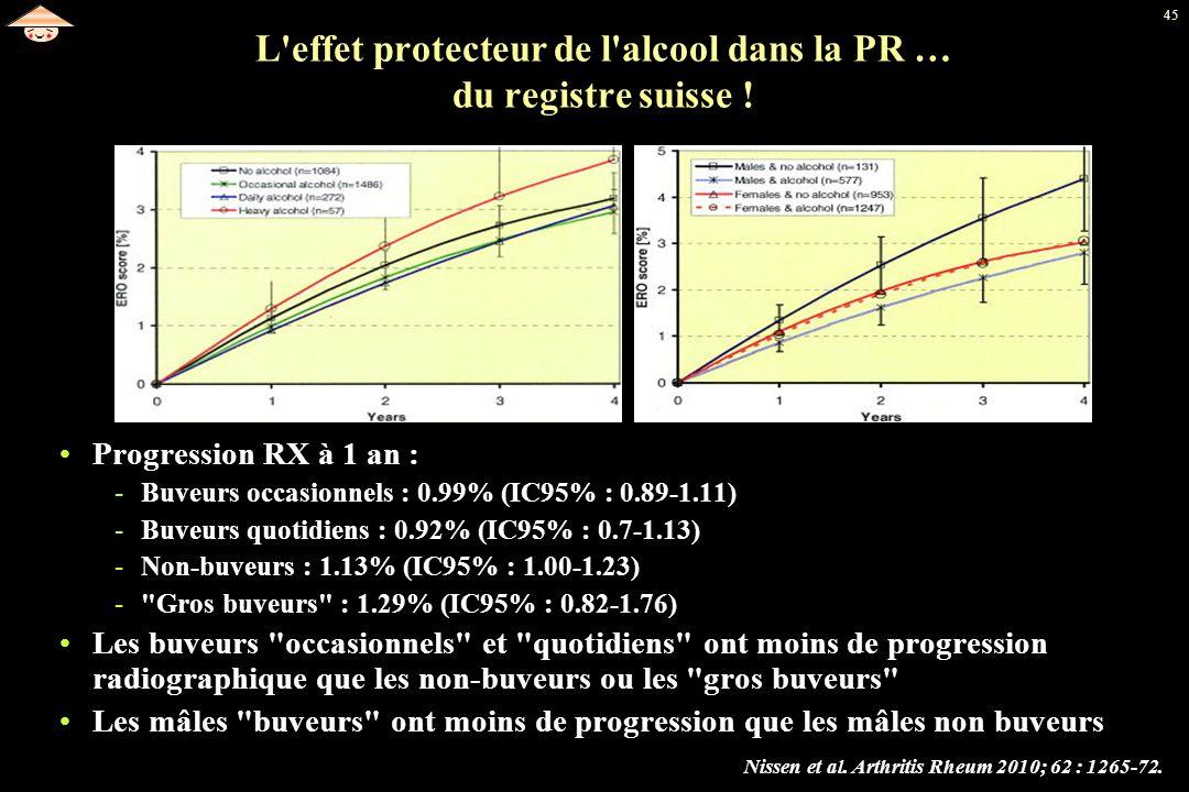 45 L'effet protecteur de l'alcool dans la PR … du registre suisse ! Nissen et al. Arthritis Rheum 2010; 62 : 1265-72. Progression RX à 1 an : -Buveurs