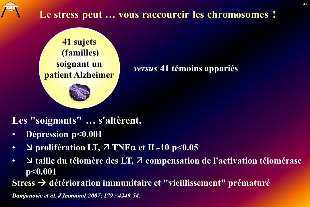 47 Le stress peut … vous raccourcir les chromosomes ! 41 sujets (familles) soignant un patient Alzheimer versus 41 témoins appariés Les