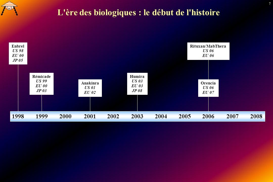 7 L'ère des biologiques : le début de l'histoire 19981999200020012002200320042005200620072008 Enbrel US 98 EU 00 JP 05 Rémicade US 99 EU 00 JP 03 Humi