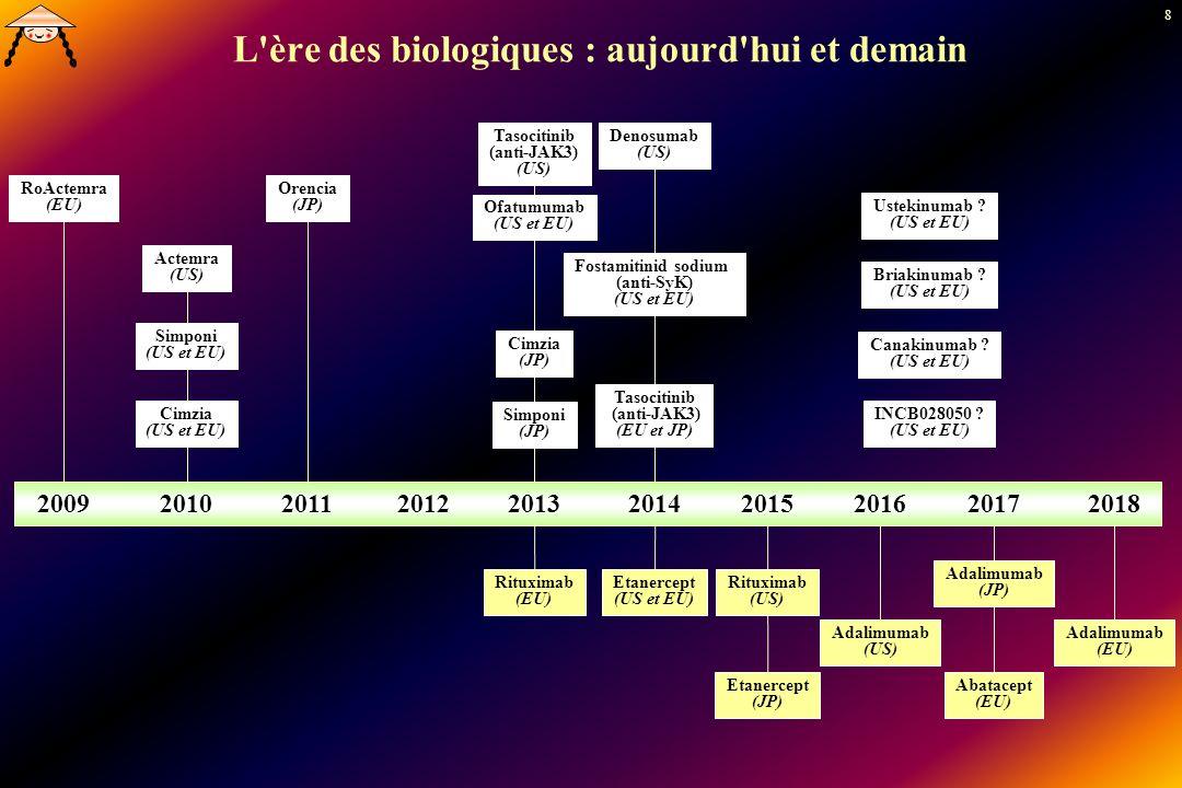 8 L'ère des biologiques : aujourd'hui et demain 2009201020112012201320142015201620172018 RoActemra (EU) Actemra (US) Ofatumumab (US et EU) Orencia (JP