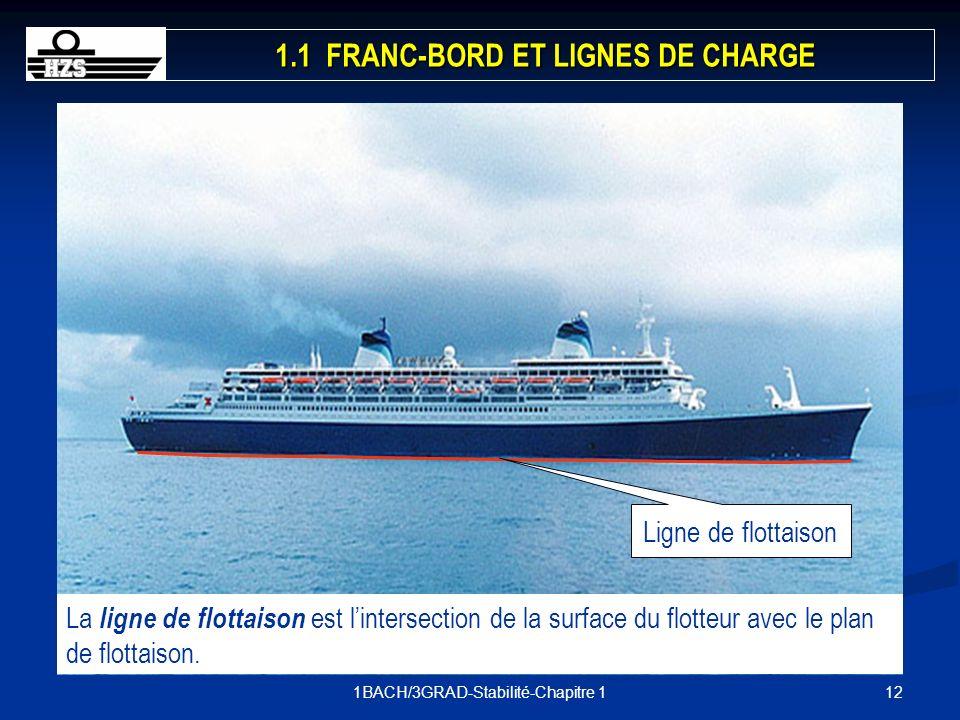 121BACH/3GRAD-Stabilité-Chapitre 1 Ligne de flottaison La ligne de flottaison est lintersection de la surface du flotteur avec le plan de flottaison.