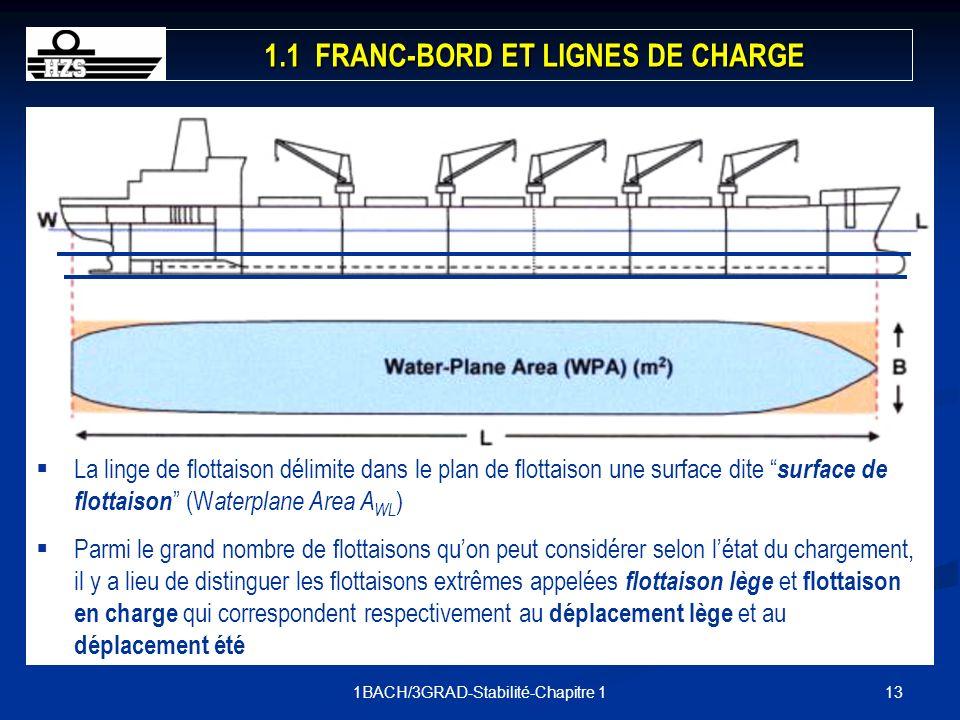 131BACH/3GRAD-Stabilité-Chapitre 1 La linge de flottaison délimite dans le plan de flottaison une surface dite surface de flottaison (W aterplane Area